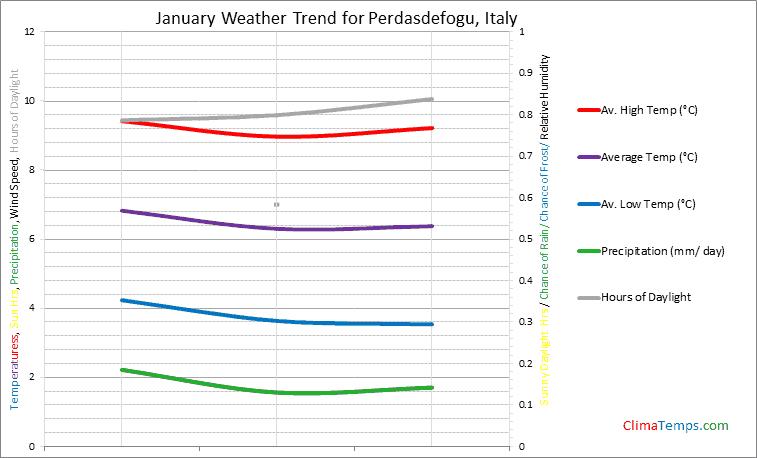 Graph of weather in Perdasdefogu in January