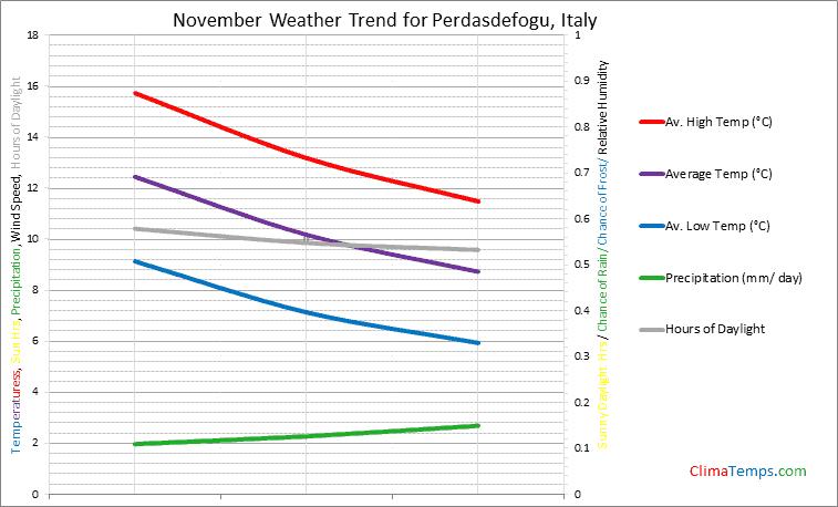 Graph of weather in Perdasdefogu in November