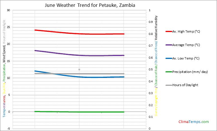 Graph of weather in Petauke in June