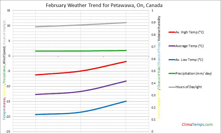 Graph of weather in Petawawa, On in February