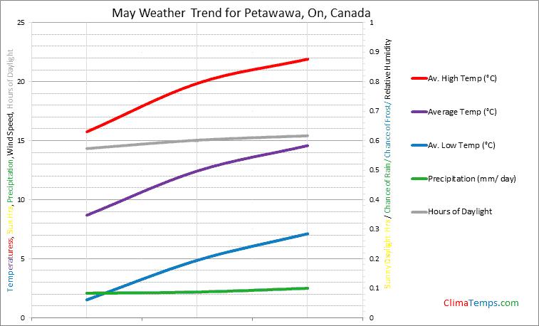 Graph of weather in Petawawa, On in May
