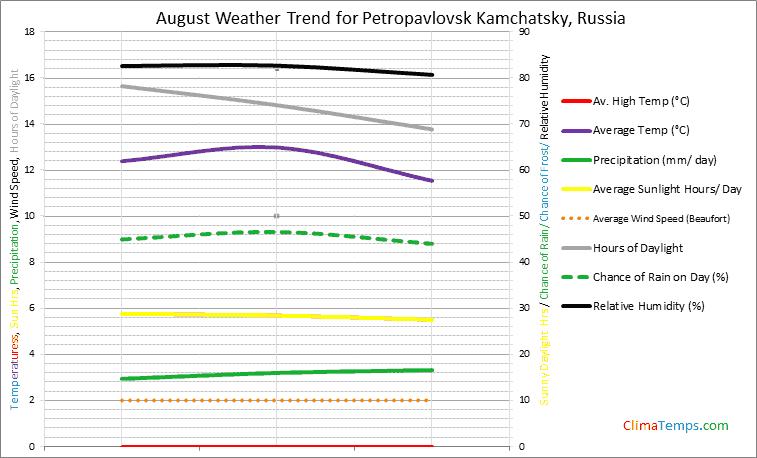 Graph of weather in Petropavlovsk Kamchatsky in August