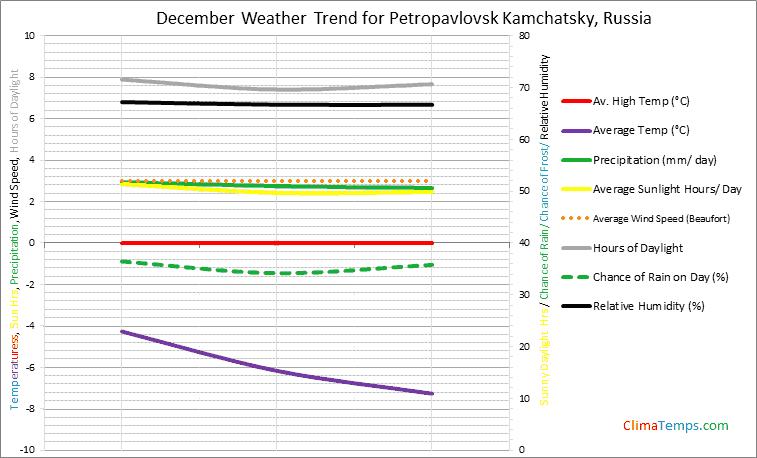 Graph of weather in Petropavlovsk Kamchatsky in December
