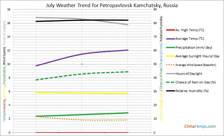 Graph of weather in Petropavlovsk Kamchatsky in July