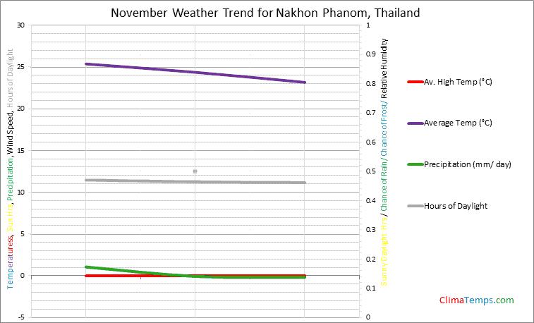 Graph of weather in Nakhon Phanom in November