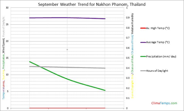 Graph of weather in Nakhon Phanom in September