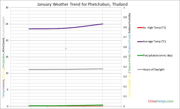 Graph of weather in Phetchabun in January