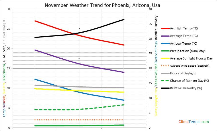 Graph of weather in Phoenix, Arizona in November