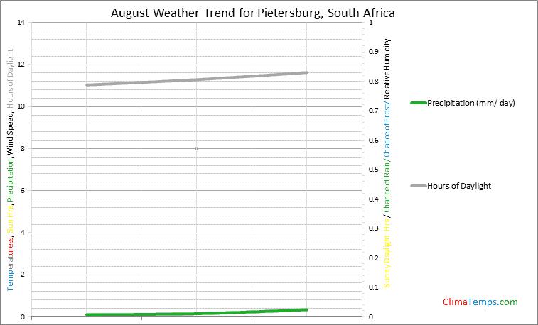 Graph of weather in Pietersburg in August