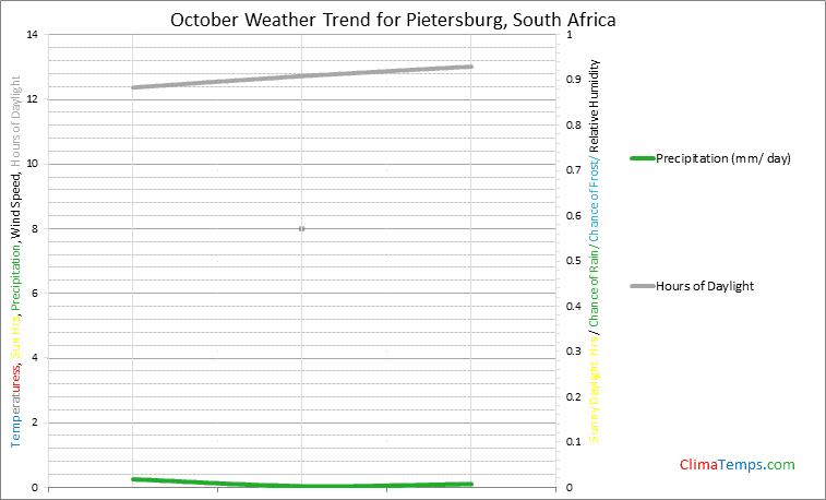Graph of weather in Pietersburg in October