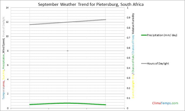 Graph of weather in Pietersburg in September