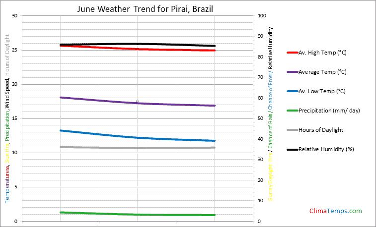 Graph of weather in Pirai in June