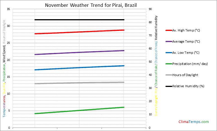Graph of weather in Pirai in November