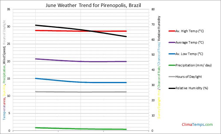 Graph of weather in Pirenopolis in June