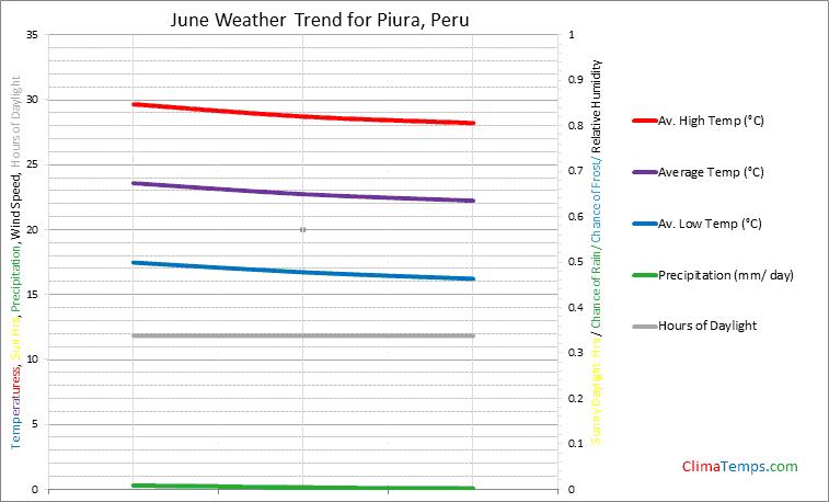 Graph of weather in Piura in June