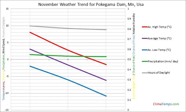 Graph of weather in Pokegama Dam, Mn in November