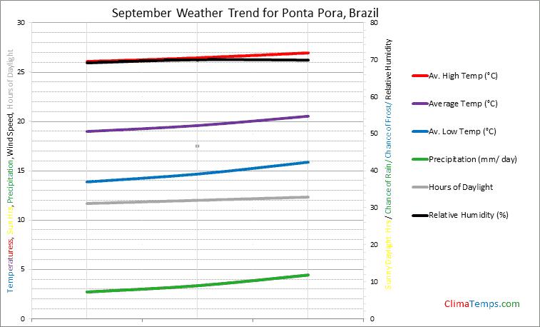 Graph of weather in Ponta Pora in September