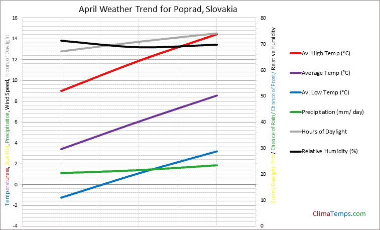 Graph of weather in Poprad in April