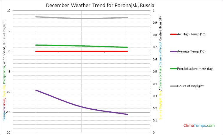Graph of weather in Poronajsk in December