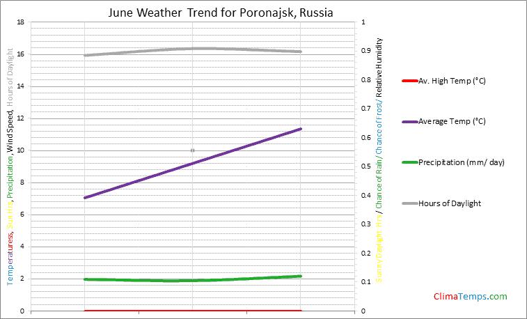 Graph of weather in Poronajsk in June
