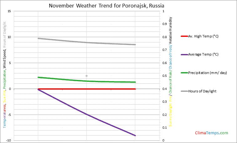Graph of weather in Poronajsk in November