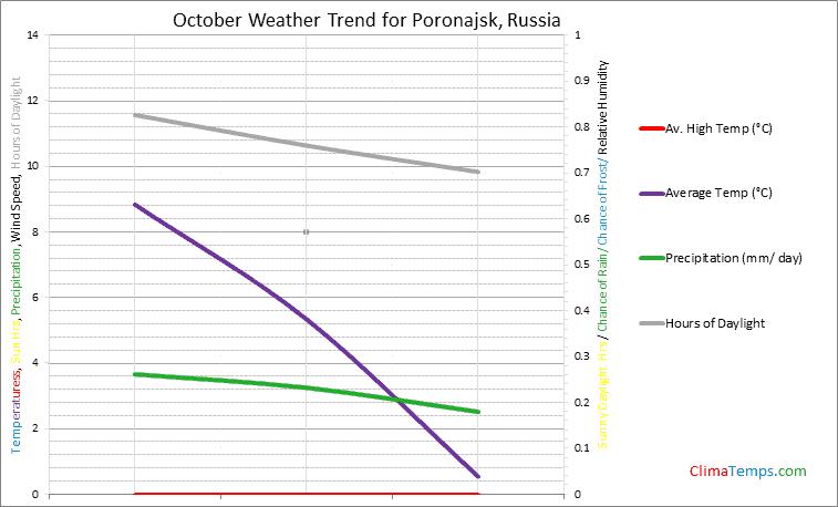 Graph of weather in Poronajsk in October