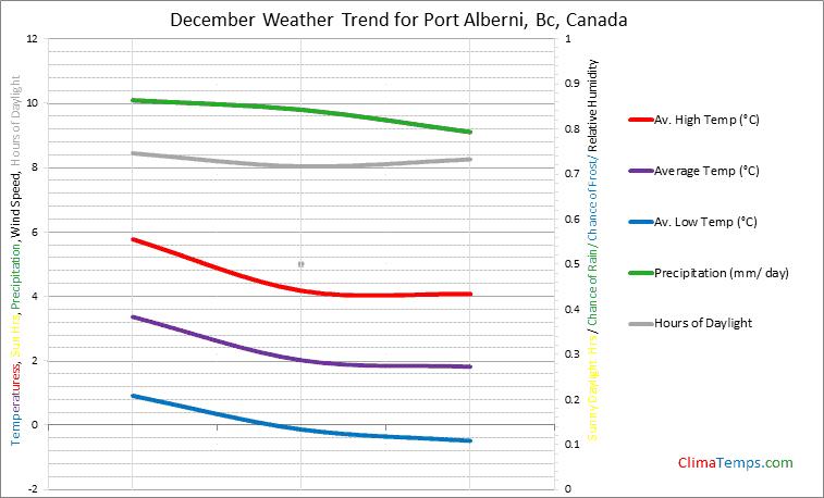 Graph of weather in Port Alberni, Bc in December