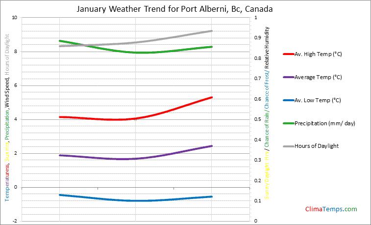 Graph of weather in Port Alberni, Bc in January