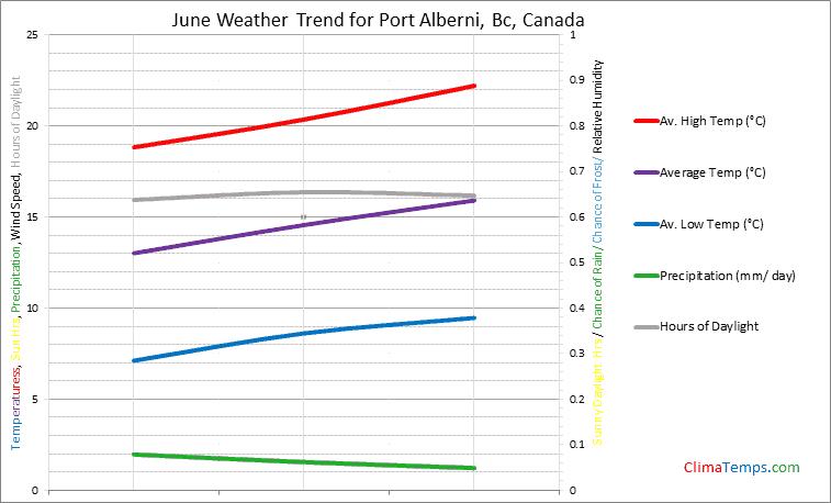 Graph of weather in Port Alberni, Bc in June