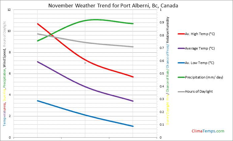 Graph of weather in Port Alberni, Bc in November