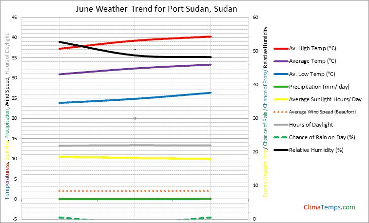 Graph of weather in Port Sudan in June