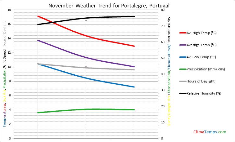 Graph of weather in Portalegre in November