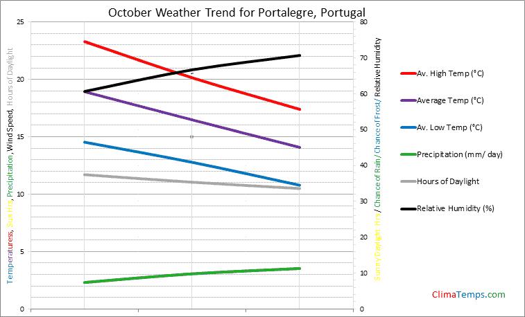 Graph of weather in Portalegre in October