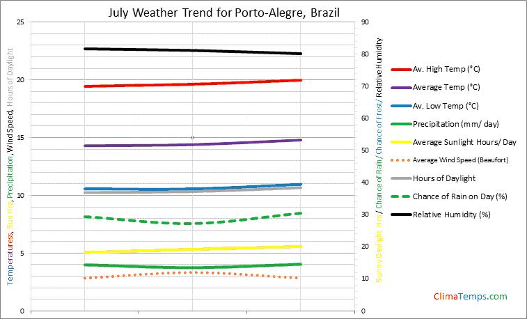 Graph of weather in Porto-Alegre in July