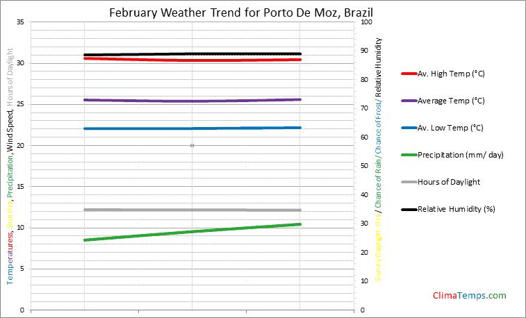 Graph of weather in Porto De Moz in February