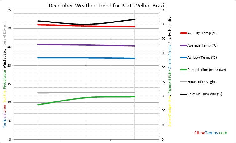 Graph of weather in Porto Velho in December