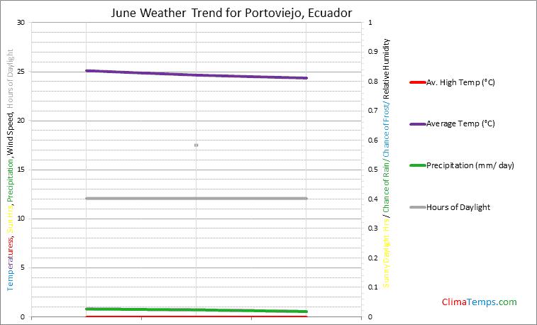 Graph of weather in Portoviejo in June