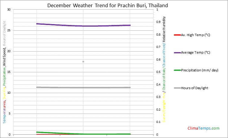 Graph of weather in Prachin Buri in December