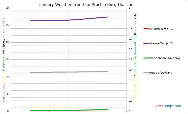 Graph of weather in Prachin Buri in January