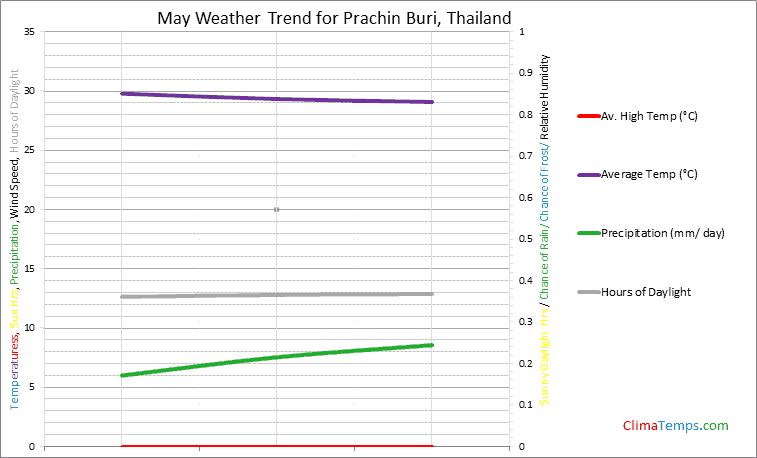 Graph of weather in Prachin Buri in May