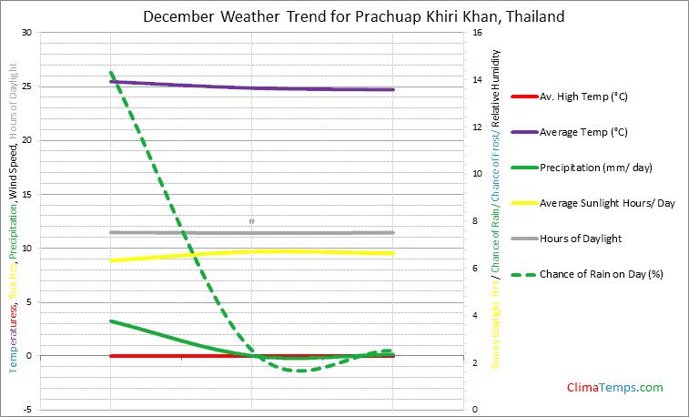 Graph of weather in Prachuap Khiri Khan in December