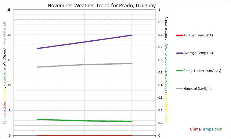 Graph of weather in Prado in November