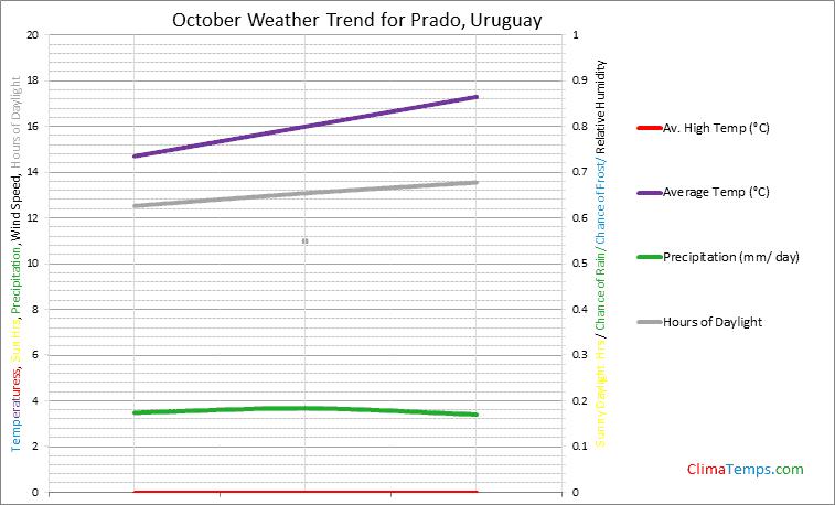 Graph of weather in Prado in October