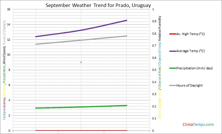 Graph of weather in Prado in September