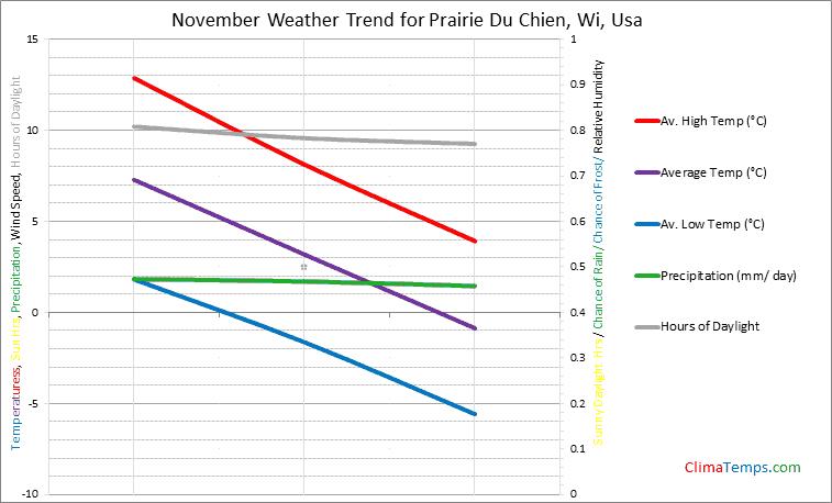 Graph of weather in Prairie Du Chien, Wi in November