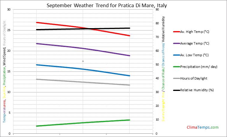 Graph of weather in Pratica Di Mare in September