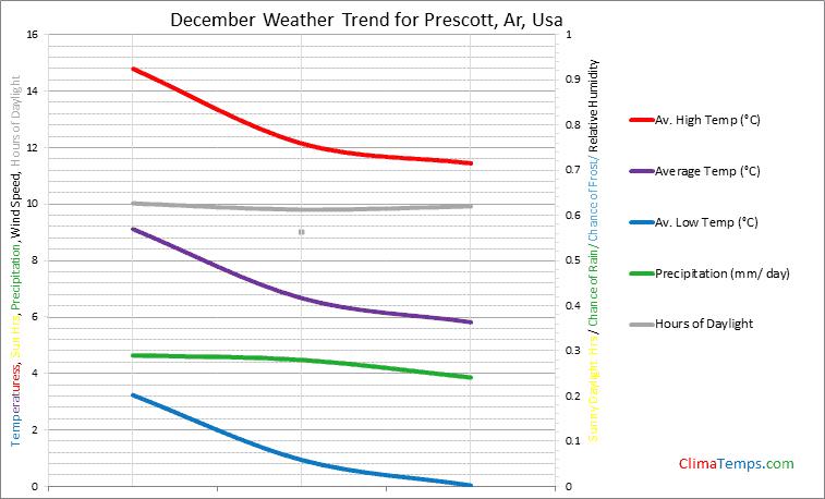Graph of weather in Prescott, Ar in December