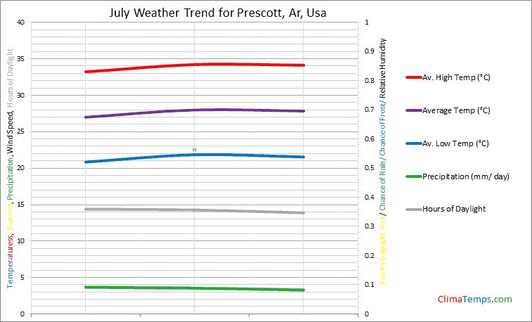 Graph of weather in Prescott, Ar in July