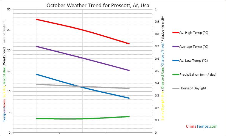 Graph of weather in Prescott, Ar in October
