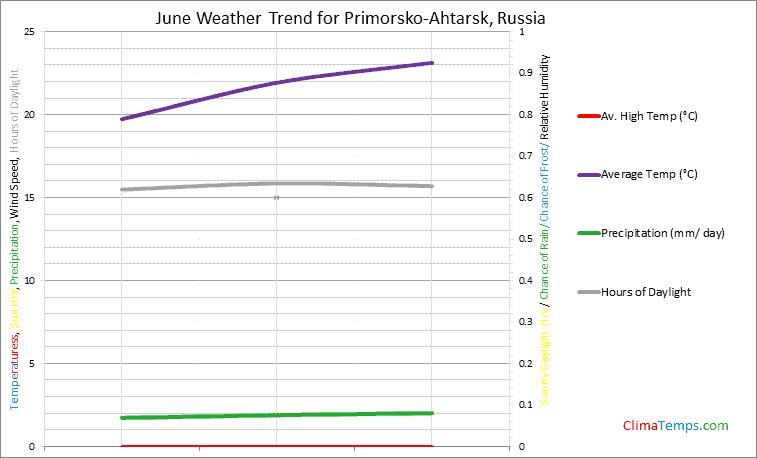 Graph of weather in Primorsko-Ahtarsk in June